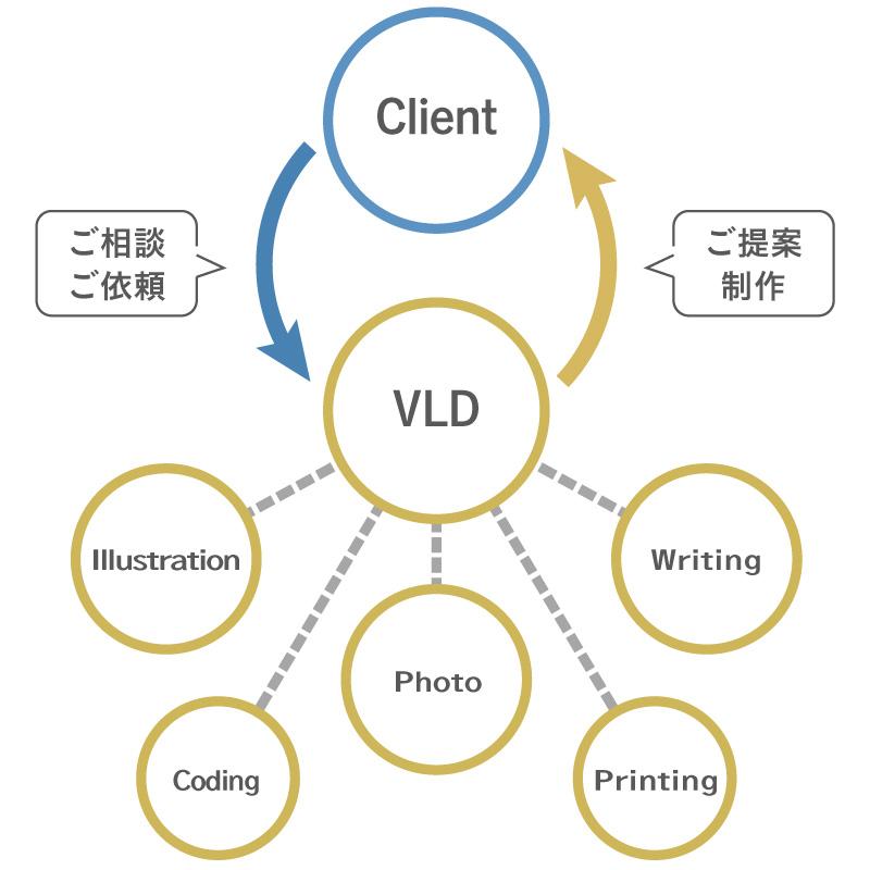 バリードライフデザインでは、イラスト、コピー、撮影のディレクションから印刷までトータルでサポートいたします